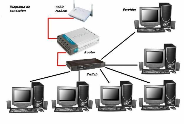 Instalacion redes informaticas Valencia